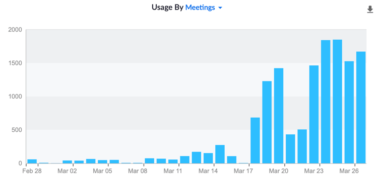 Zoom meetings per day, March 28, 2020
