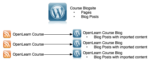 OpenLearn Course Importing Plugin Workflow