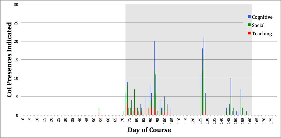 Figure 4 14  Blackboard CoI Presences timeline