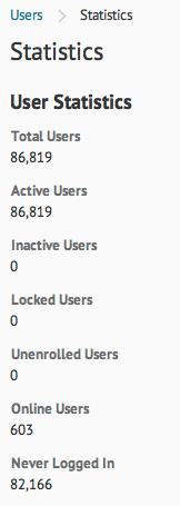 D2L User Statistics